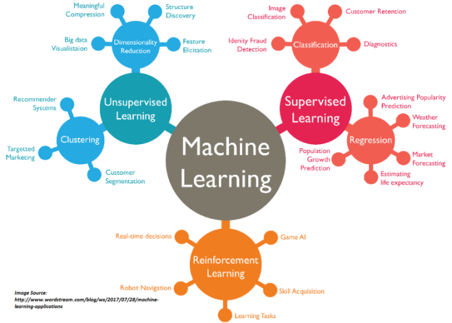 machinelearningML