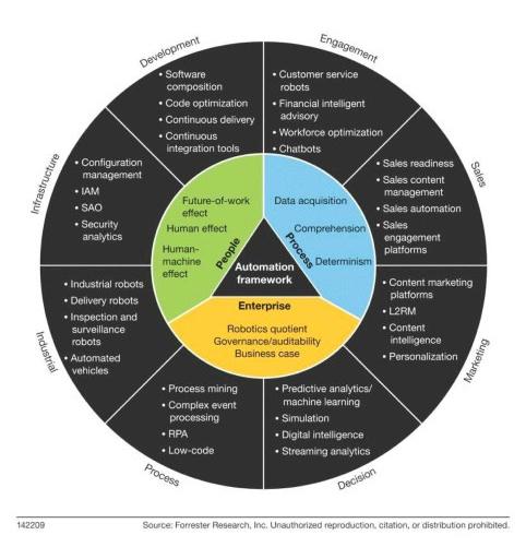 Forrester automation framework